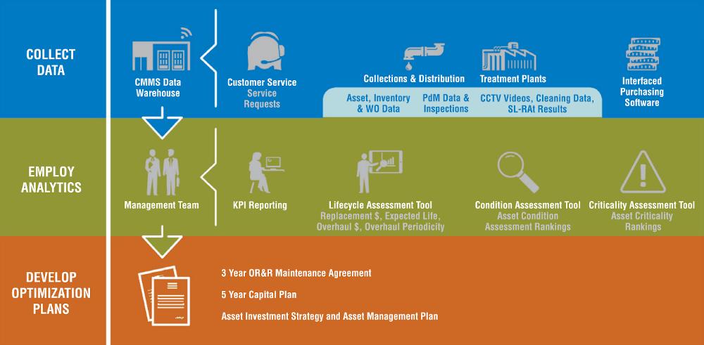 Data Driven Asset Management Chart