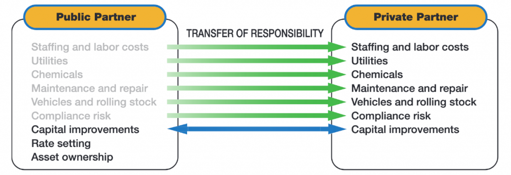 Public Partner Transfer of Responsibility to Private Partner Chart